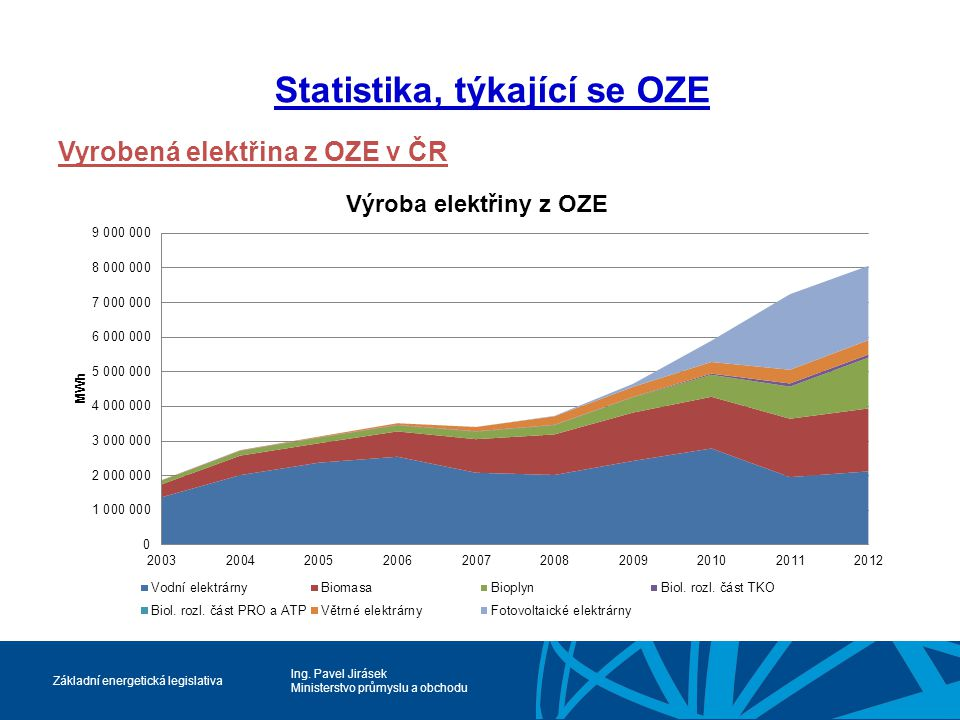 Ing. Pavel Jirásek Ministerstvo průmyslu a obchodu Základní energetická legislativa Statistika, týkající se OZE Vyrobená elektřina z OZE v ČR