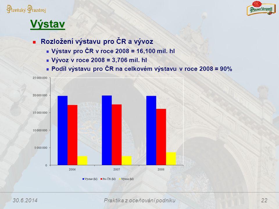 30.6.2014Praktika z oceňování podniku22 Výstav  Rozložení výstavu pro ČR a vývoz  Výstav pro ČR v roce 2008 = 16,100 mil. hl  Vývoz v roce 2008 = 3