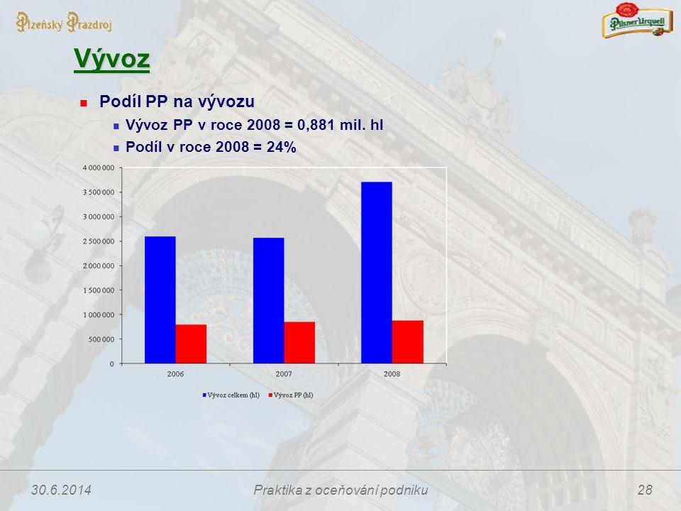 30.6.2014Praktika z oceňování podniku28 Vývoz  Podíl PP na vývozu  Vývoz PP v roce 2008 = 0,881 mil. hl  Podíl v roce 2008 = 24%