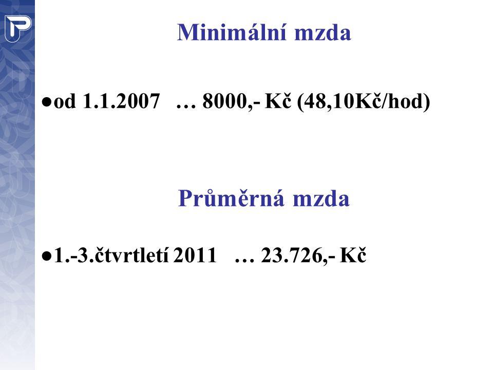 Minimální mzda ● od 1.1.2007 … 8000,- Kč (48,10Kč/hod) Průměrná mzda ● 1.-3.čtvrtletí 2011 … 23.726,- Kč