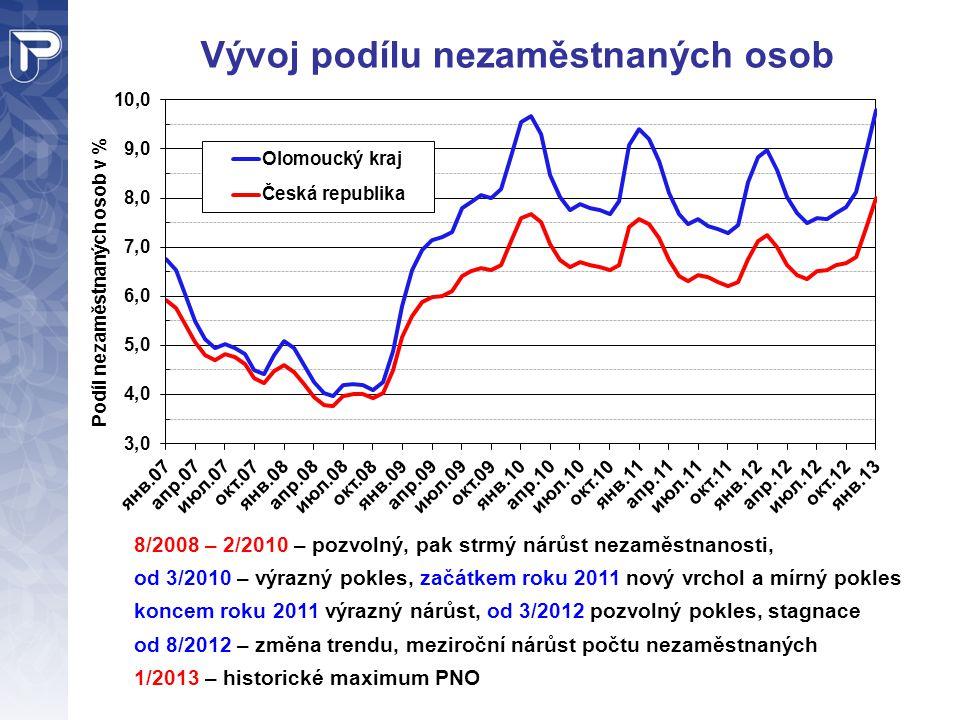 Vývoj podílu nezaměstnaných osob 8/2008 – 2/2010 – pozvolný, pak strmý nárůst nezaměstnanosti, od 3/2010 – výrazný pokles, začátkem roku 2011 nový vrc