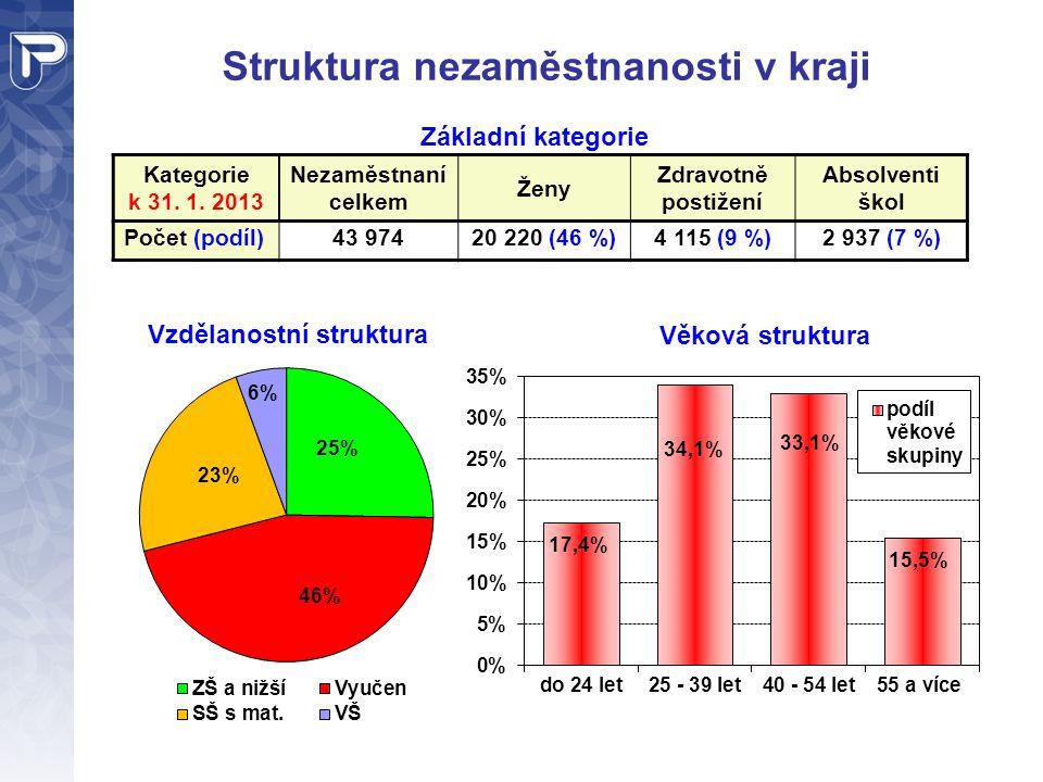 Struktura nezaměstnanosti v kraji Kategorie k 31. 1. 2013 Nezaměstnaní celkem Ženy Zdravotně postižení Absolventi škol Počet (podíl)43 97420 220 (46 %