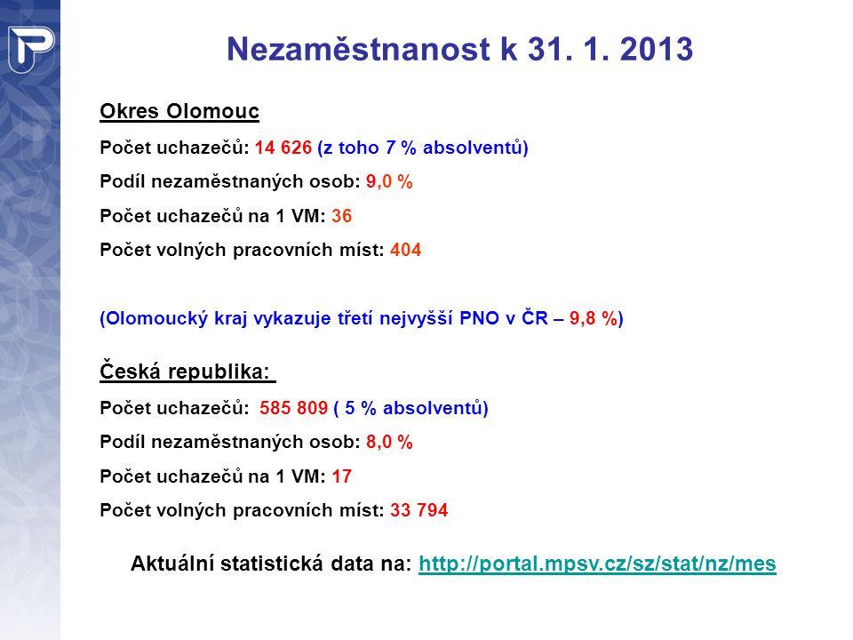 Nezaměstnanost k 31. 1. 2013 Okres Olomouc Počet uchazečů: 14 626 (z toho 7 % absolventů) Podíl nezaměstnaných osob: 9,0 % Počet uchazečů na 1 VM: 36