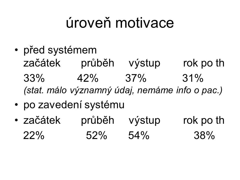 úroveň motivace •před systémem začátek průběh výstup rok po th 33% 42% 37% 31% (stat. málo významný údaj, nemáme info o pac.) •po zavedení systému •za