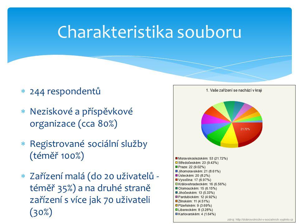  244 respondentů  Neziskové a příspěvkové organizace (cca 80%)  Registrované sociální služby (téměř 100%)  Zařízení malá (do 20 uživatelů - téměř