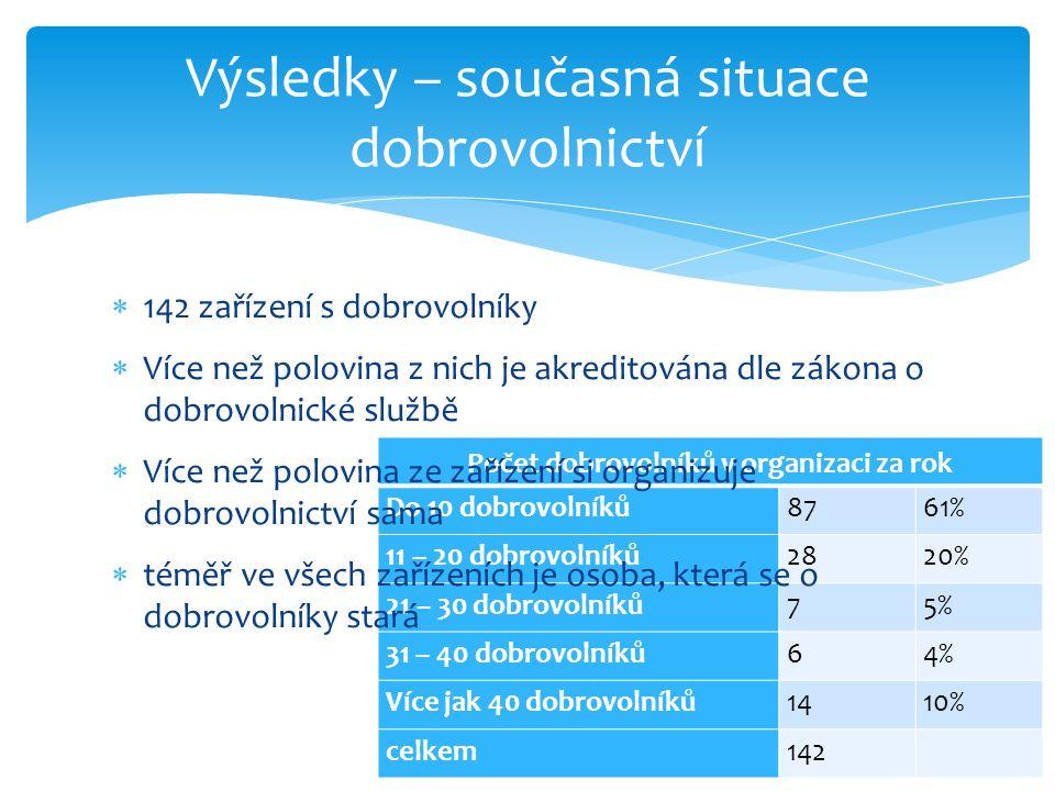  Zaměstnanci jsou informováni o dobrovolnictví koordinátorem dobrovolníků (47,9%) nebo managementem zařízení (46,5%)  Více jak polovina zařízení financuje dobrovolnictví z vlastních zdrojů (55,6%)  Dalšími zdroji jsou:  obec (31%),  stát (31%),  kraje (22,5%),  sponzorské dary (23,2%) Výsledky – současná situace dobrovolnictví