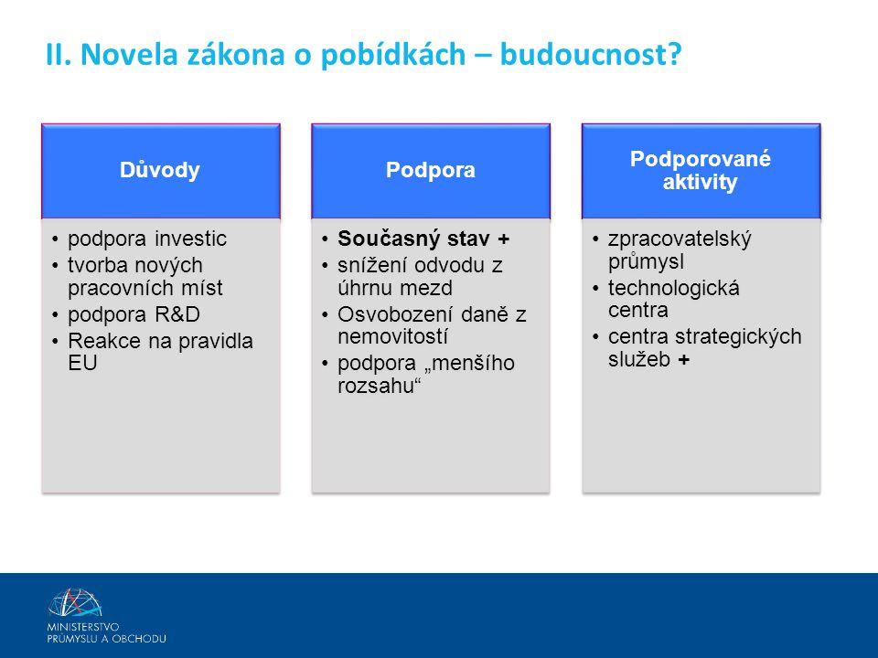 II. Novela zákona o pobídkách – budoucnost? Důvody •podpora investic •tvorba nových pracovních míst •podpora R&D •Reakce na pravidla EU Podpora •Souča