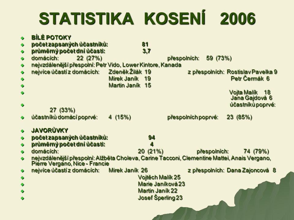 STATISTIKA KOSENÍ 2006  BÍLÉ POTOKY  počet zapsaných účastníků: 81  průměrný počet dní účasti: 3,7  domácích: 22 (27%)přespolních: 59 (73%)  nejv