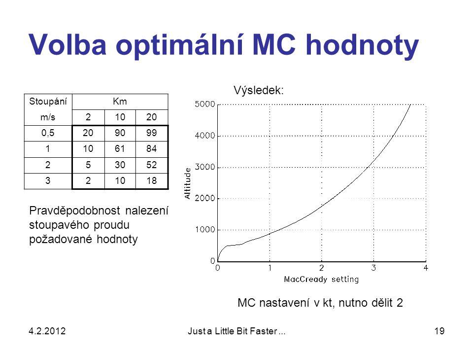 4.2.2012Just a Little Bit Faster...19 Volba optimální MC hodnoty StoupáníKm m/s21020 0,5209099 1106184 253052 321018 Pravděpodobnost nalezení stoupavého proudu požadované hodnoty Výsledek: MC nastavení v kt, nutno dělit 2