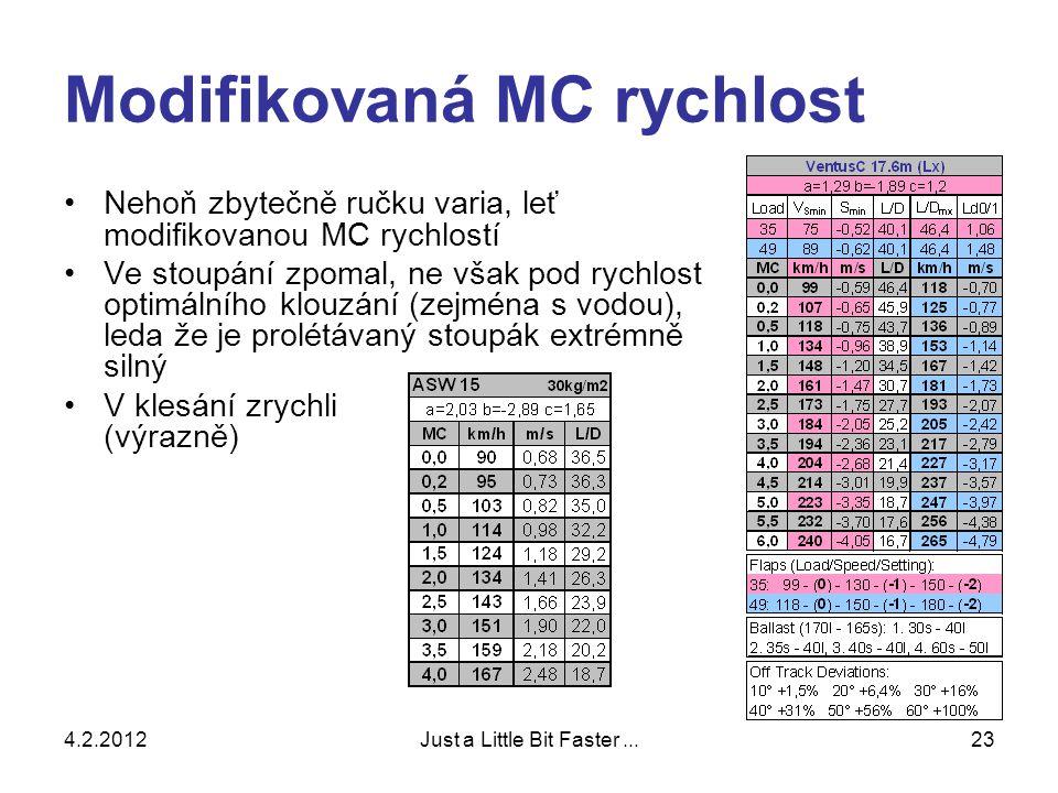 4.2.2012Just a Little Bit Faster...23 Modifikovaná MC rychlost •Nehoň zbytečně ručku varia, leť modifikovanou MC rychlostí •Ve stoupání zpomal, ne však pod rychlost optimálního klouzání (zejména s vodou), leda že je prolétávaný stoupák extrémně silný •V klesání zrychli (výrazně)