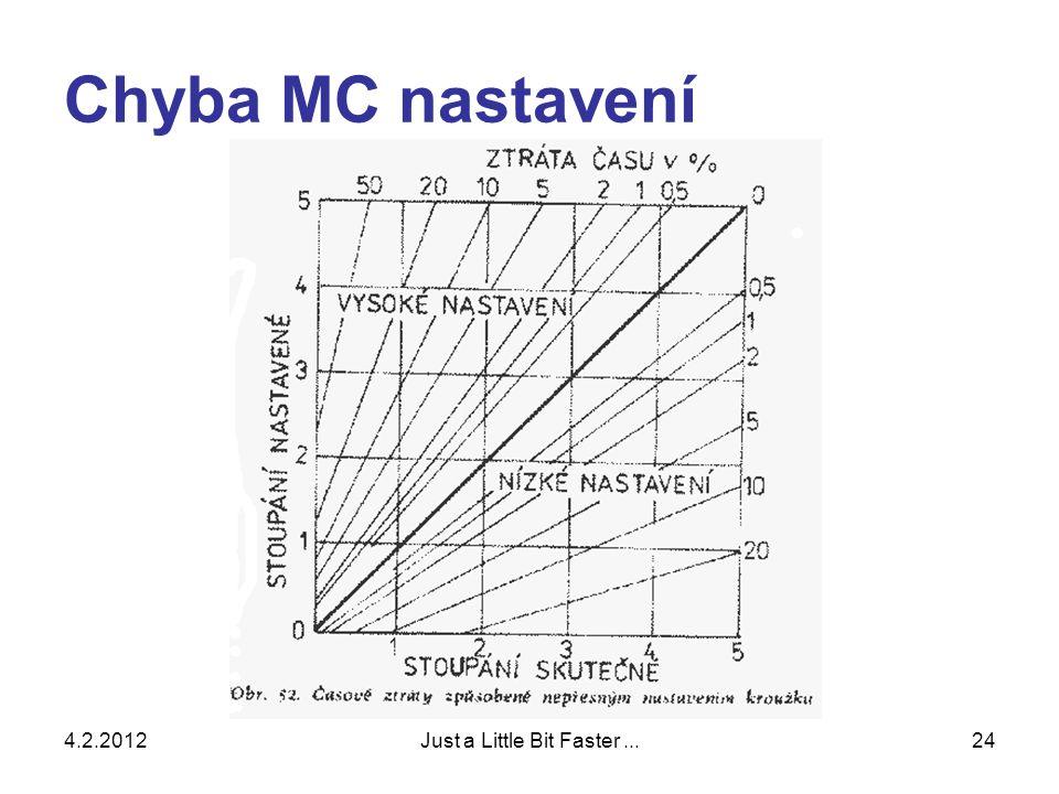 4.2.2012Just a Little Bit Faster...24 Chyba MC nastavení