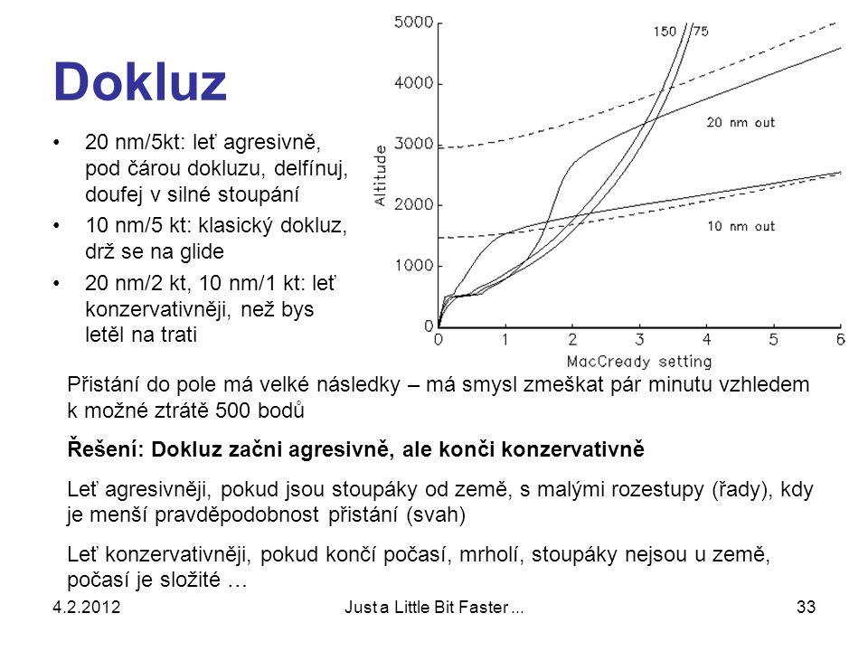 4.2.2012Just a Little Bit Faster...33 Dokluz •20 nm/5kt: leť agresivně, pod čárou dokluzu, delfínuj, doufej v silné stoupání •10 nm/5 kt: klasický dokluz, drž se na glide •20 nm/2 kt, 10 nm/1 kt: leť konzervativněji, než bys letěl na trati Přistání do pole má velké následky – má smysl zmeškat pár minutu vzhledem k možné ztrátě 500 bodů Řešení: Dokluz začni agresivně, ale konči konzervativně Leť agresivněji, pokud jsou stoupáky od země, s malými rozestupy (řady), kdy je menší pravděpodobnost přistání (svah) Leť konzervativněji, pokud končí počasí, mrholí, stoupáky nejsou u země, počasí je složité …
