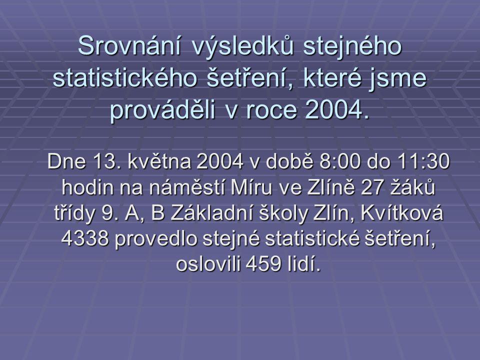 Srovnání výsledků stejného statistického šetření, které jsme prováděli v roce 2004.