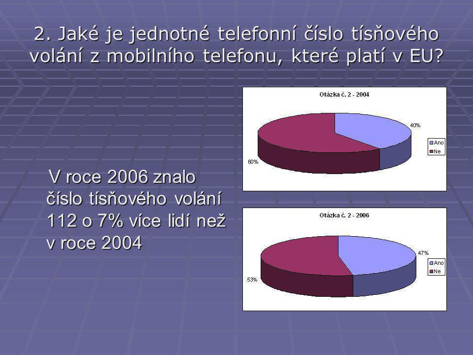 2.Jaké je jednotné telefonní číslo tísňového volání z mobilního telefonu, které platí v EU.