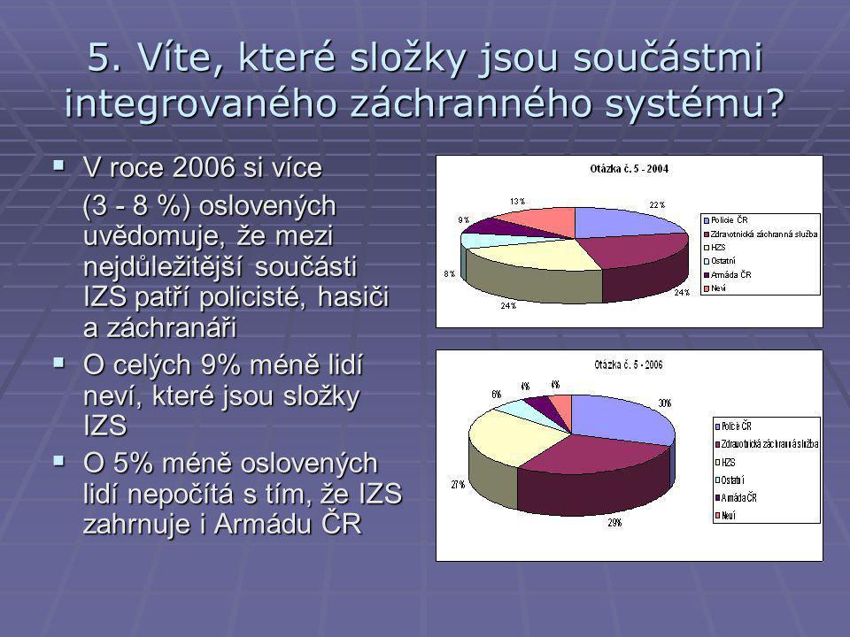 5.Víte, které složky jsou součástmi integrovaného záchranného systému.