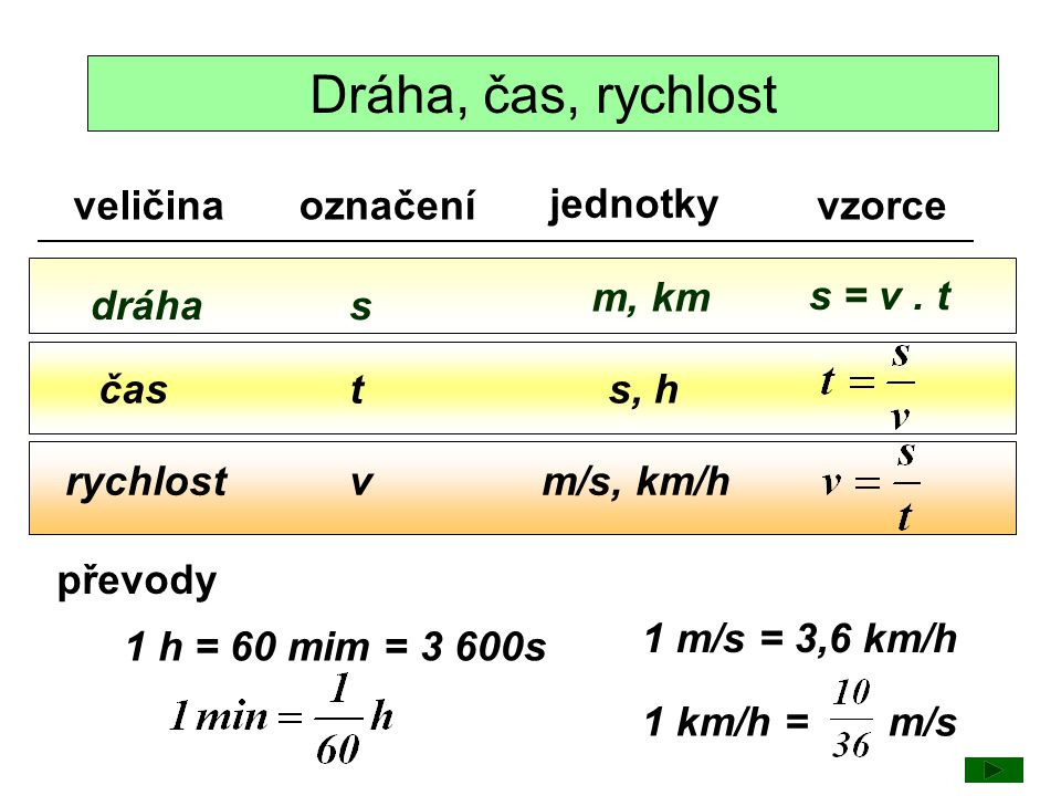 Dráha, čas, rychlost veličinaoznačení jednotky vzorce dráha rychlost čas s t v m, km s, h m/s, km/h s = v. t převody 1 h = 60 mim = 3 600s 1 m/s = 3,6