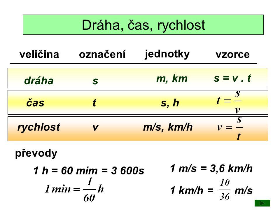 Převody 15 min = 30 min = 45 min = 10 min = 20 min = 40 min = 6 min = = 0,25 h = 0,5 h = 0,75 h = 0,1 h 1,5 h = 2,25 h = 0,3 h = 1,1 h = 2,75 h = 1,8 h = 0,6 h = 90 min 135 min 18 min 66 min 165 min 108 min 36 min