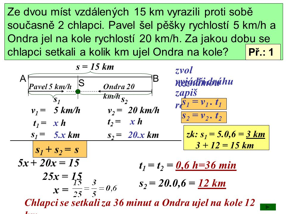 A s1s1 S = s 2 autobus 48 km/h auto 72 km/h 8 00 8 10 autobusauto v 1 =v 2 = t 1 = t 2 = s 1 =s 2 = x hx h 72.x km 48 km/h72 km/h zvol neznámou zapiš rovnici s 1 = v 1.