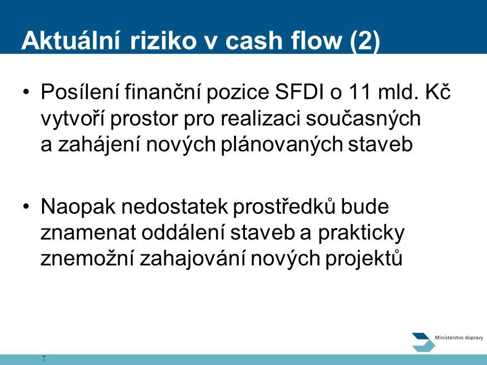 7 Aktuální riziko v cash flow (2) •Posílení finanční pozice SFDI o 11 mld.