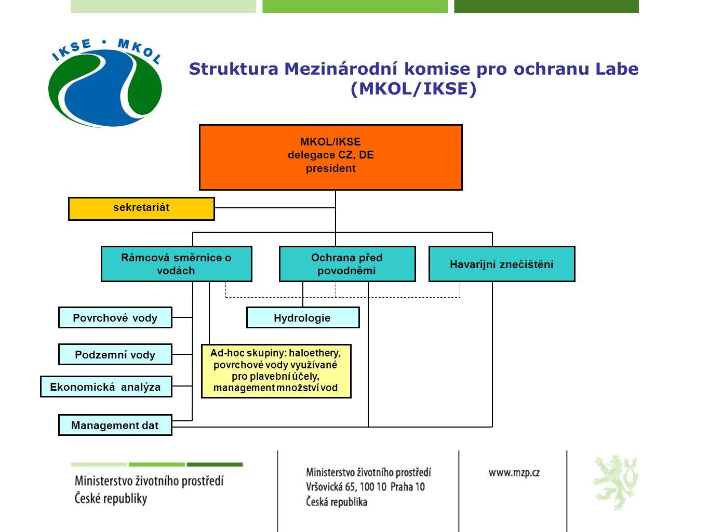 Struktura Mezinárodní komise pro ochranu Labe (MKOL/IKSE) Havarijní znečištění MKOL/IKSE delegace CZ, DE president sekretariát Ochrana před povodněmi