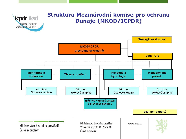 Struktura Mezinárodní komise pro ochranu Dunaje (MKOD/ICPDR) MKOD/ICPDR president, sekretariát Data - GIS Strategická skupina Tlaky a opatření Monitor