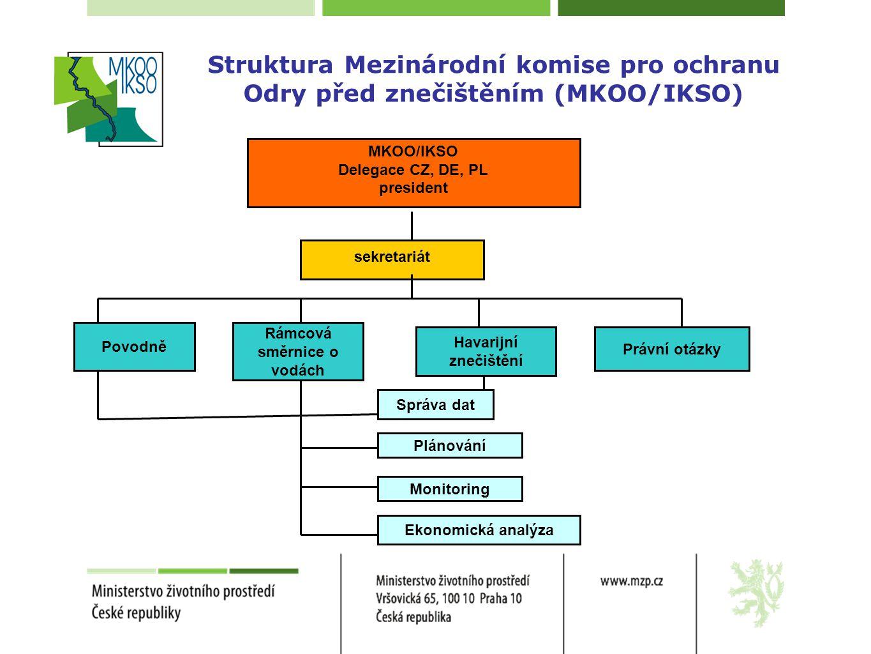 Struktura Mezinárodní komise pro ochranu Odry před znečištěním (MKOO/IKSO) MKOO/IKSO Delegace CZ, DE, PL president sekretariát Povodně Rámcová směrnic