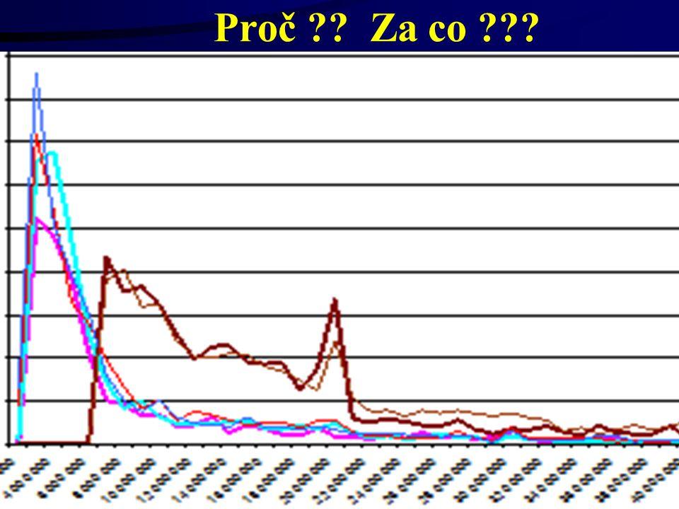 30.6.2014Český a moravský účetní dvůr94 Uveřejňování výše skutečně uhrazené ceny - §147a 3)U smlouvy, jejíž doba plnění přesahuje 1 rok, uveřejní veřejný zadavatel nejpozději do 31.