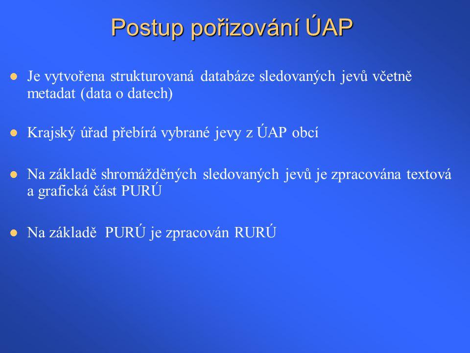 Postup pořizování ÚAP  Je vytvořena strukturovaná databáze sledovaných jevů včetně metadat (data o datech)  Krajský úřad přebírá vybrané jevy z ÚAP