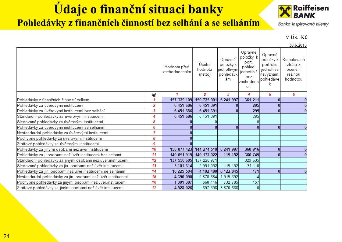 21 Údaje o finanční situaci banky Pohledávky z finančních činností bez selhání a se selháním v tis. Kč 30.6.2013 Hodnota před znehodnocením Účetní hod
