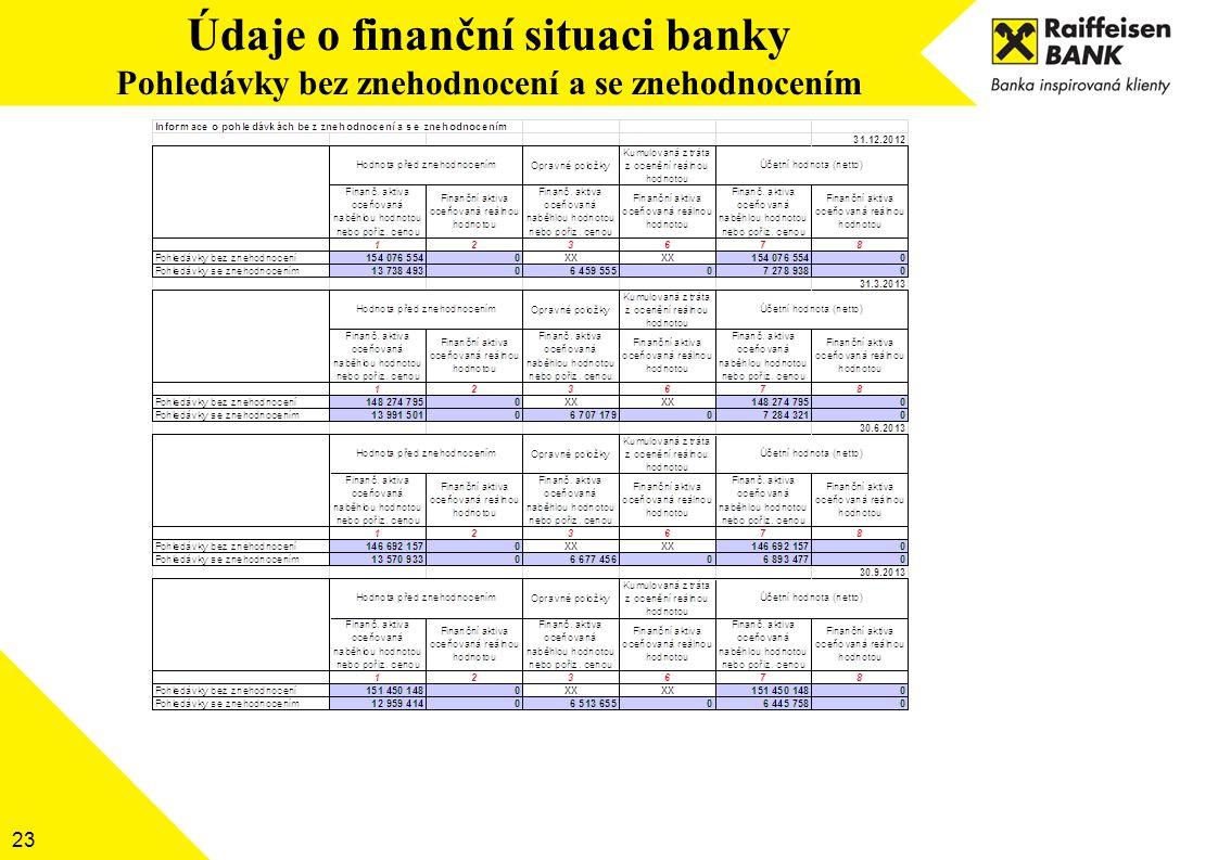 23 Údaje o finanční situaci banky Pohledávky bez znehodnocení a se znehodnocením