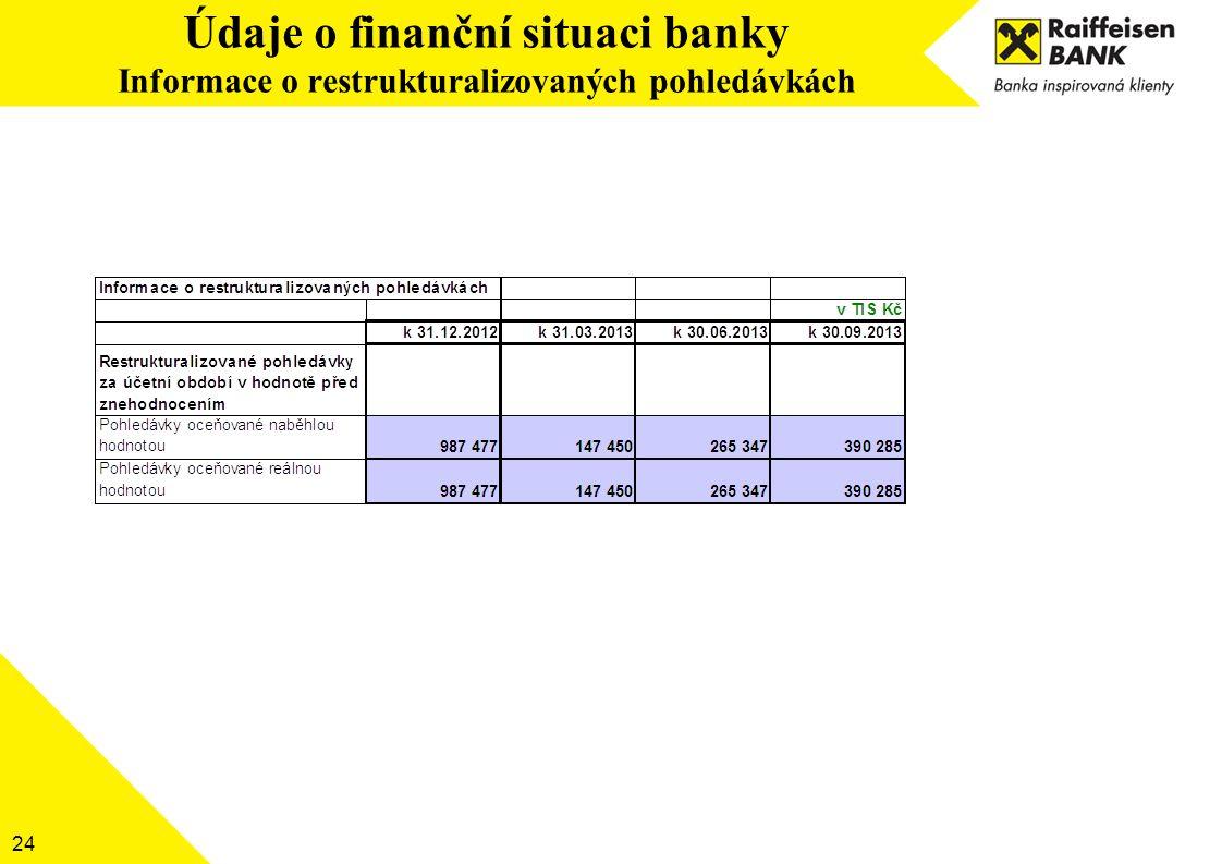 24 Údaje o finanční situaci banky Informace o restrukturalizovaných pohledávkách
