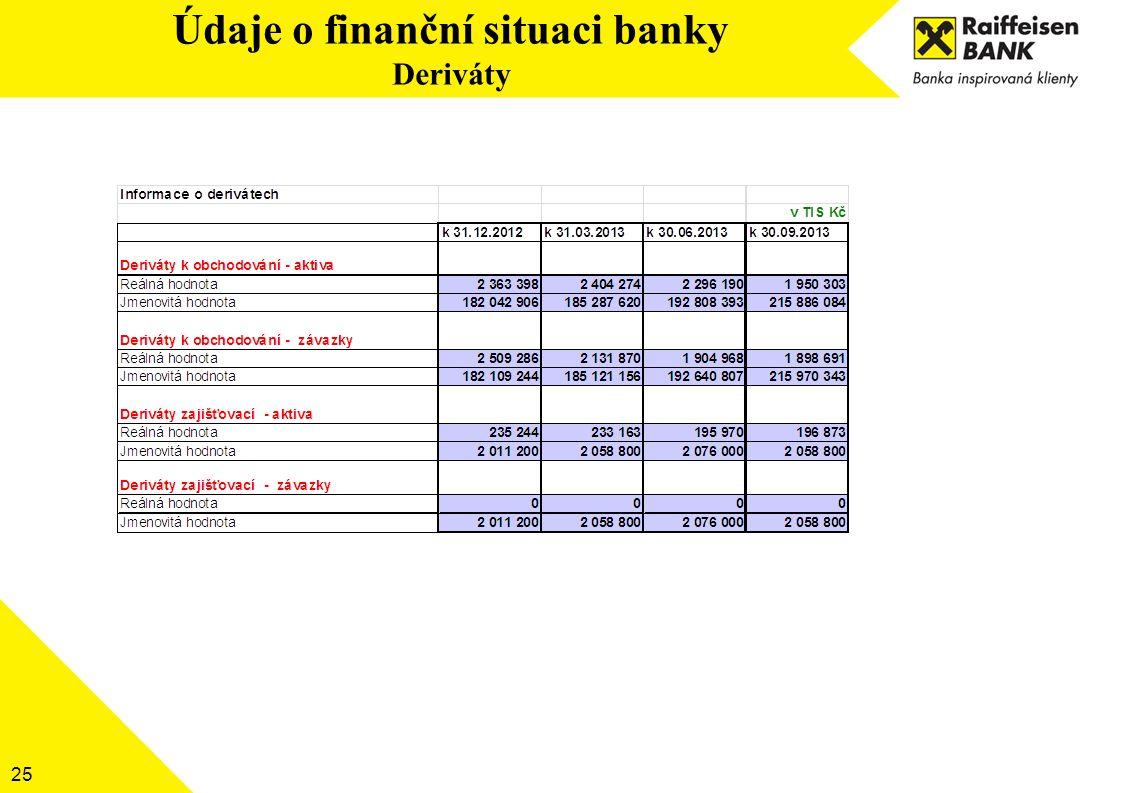 25 Údaje o finanční situaci banky Deriváty