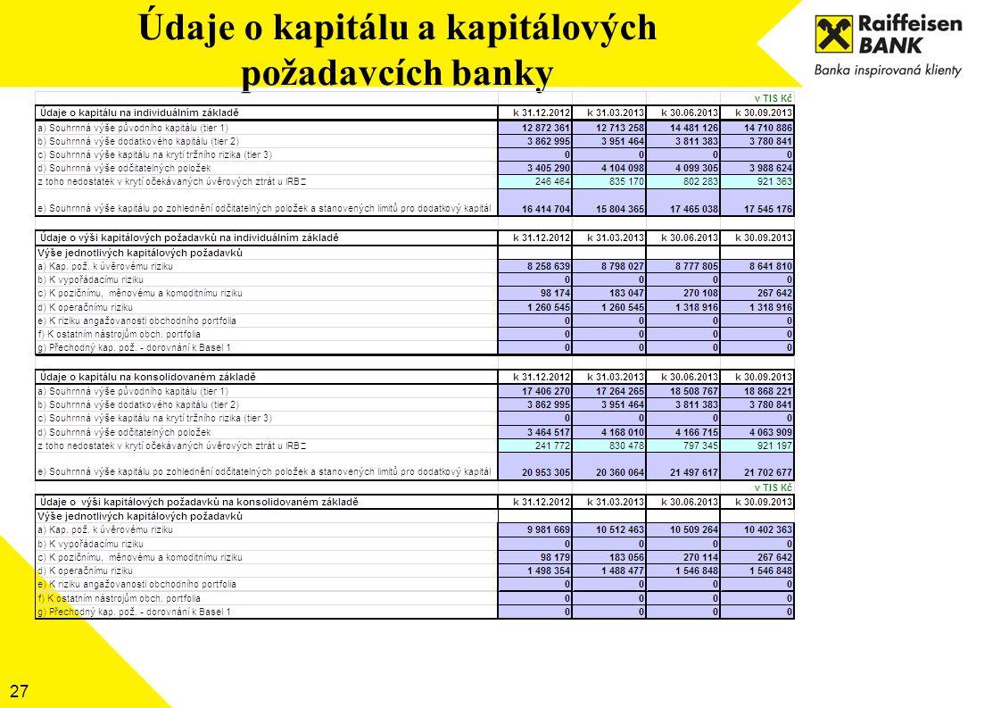27 Údaje o kapitálu a kapitálových požadavcích banky