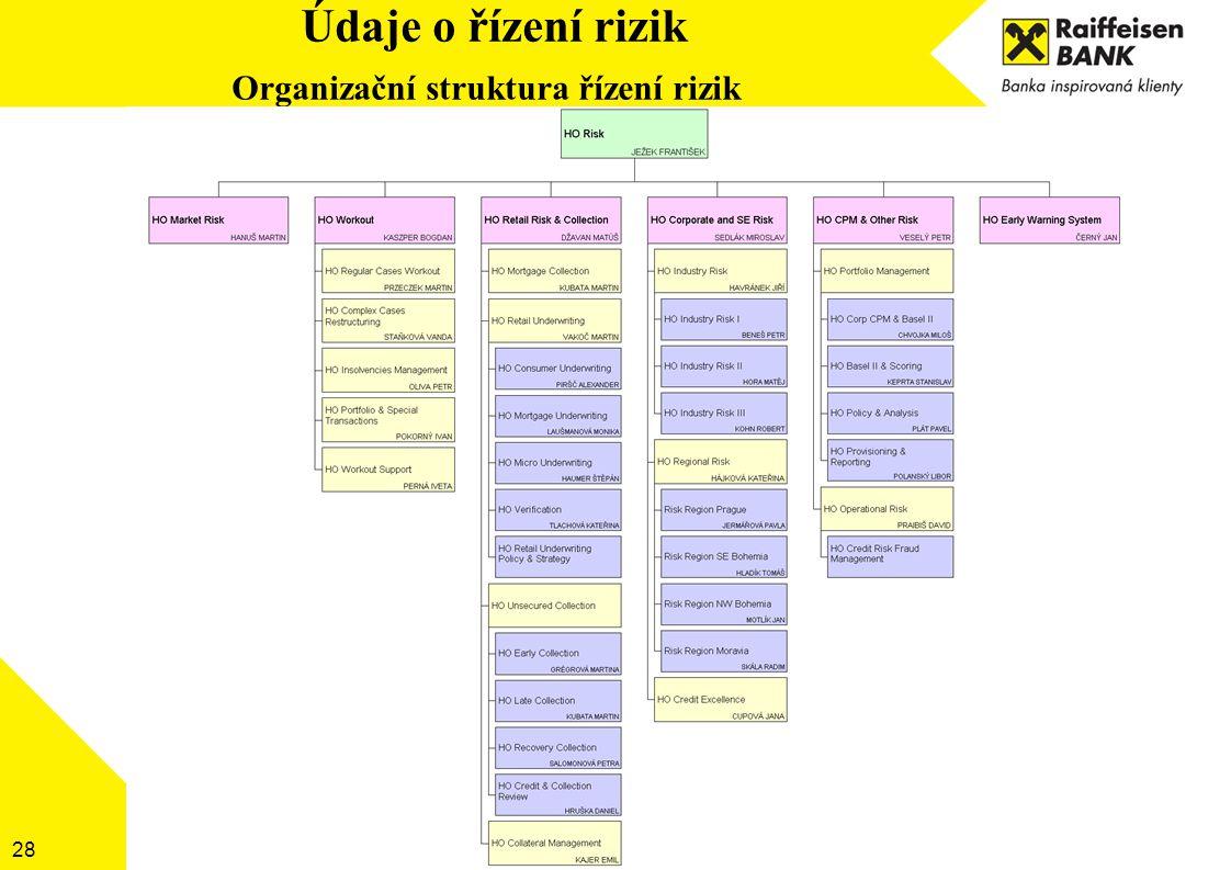 Údaje o řízení rizik Organizační struktura řízení rizik 28
