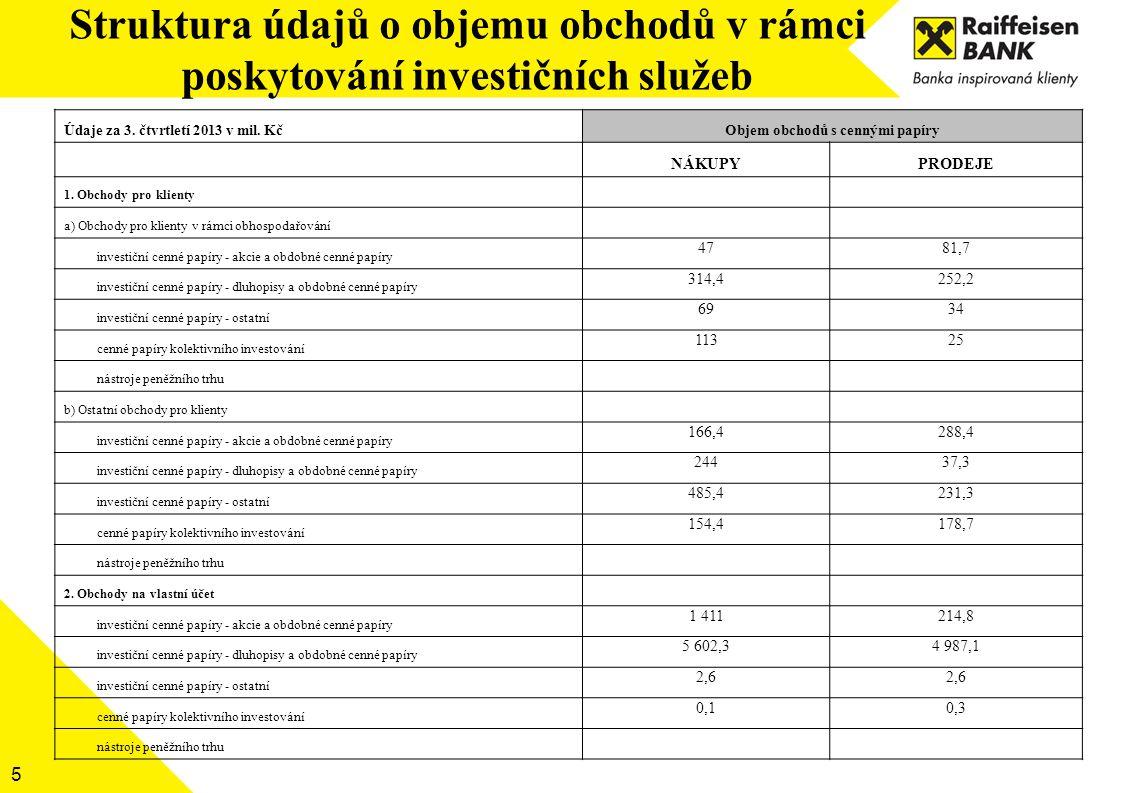 Struktura údajů o objemu obchodů v rámci poskytování investičních služeb 5 Údaje za 3. čtvrtletí 2013 v mil. KčObjem obchodů s cennými papíry NÁKUPYPR