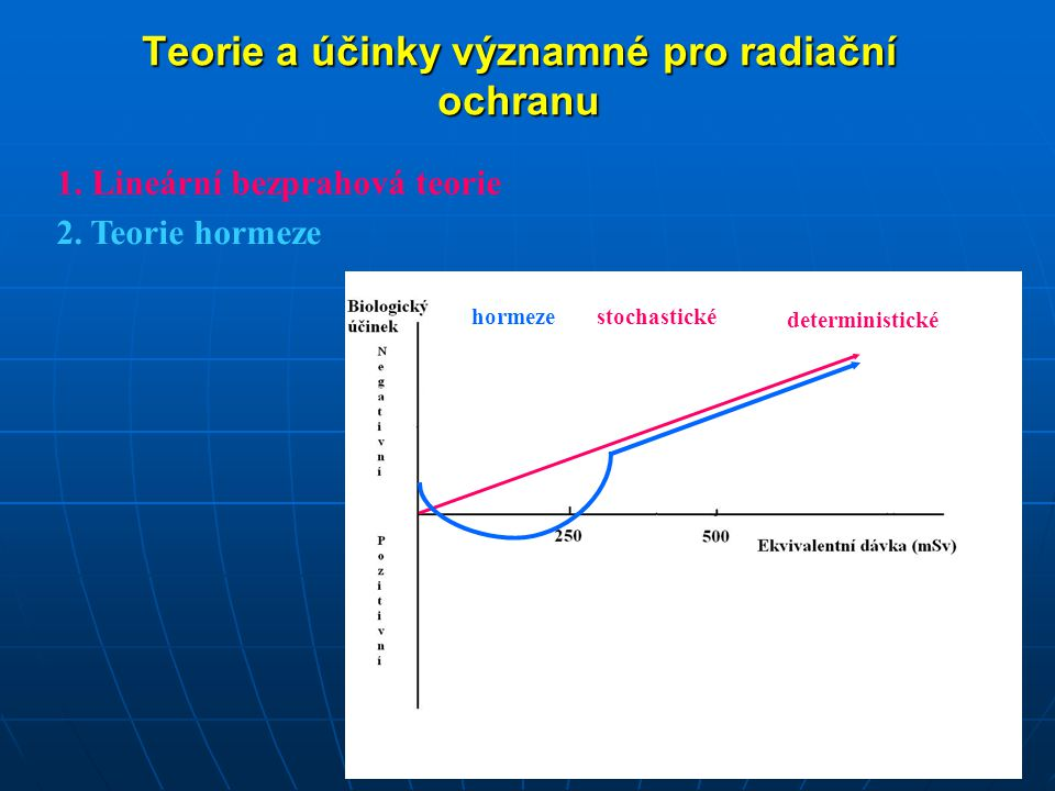 Teorie a účinky významné pro radiační ochranu deterministické stochastickéhormeze 1. Lineární bezprahová teorie 2. Teorie hormeze