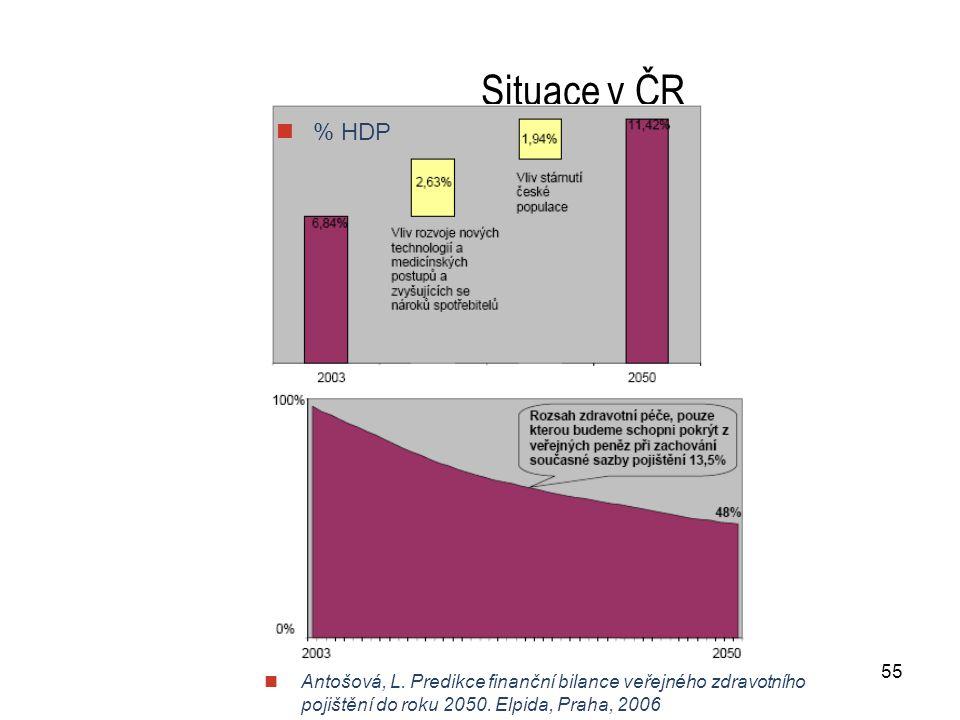 55 Situace v ČR  Antošová, L. Predikce finanční bilance veřejného zdravotního pojištění do roku 2050. Elpida, Praha, 2006  % HDP
