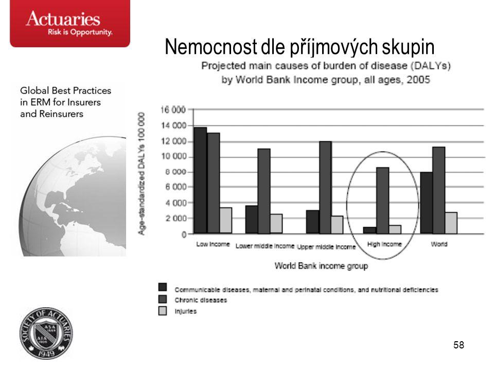 58 Nemocnost dle příjmových skupin
