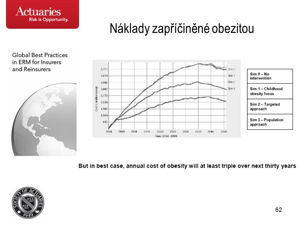 62 Náklady zapříčiněné obezitou