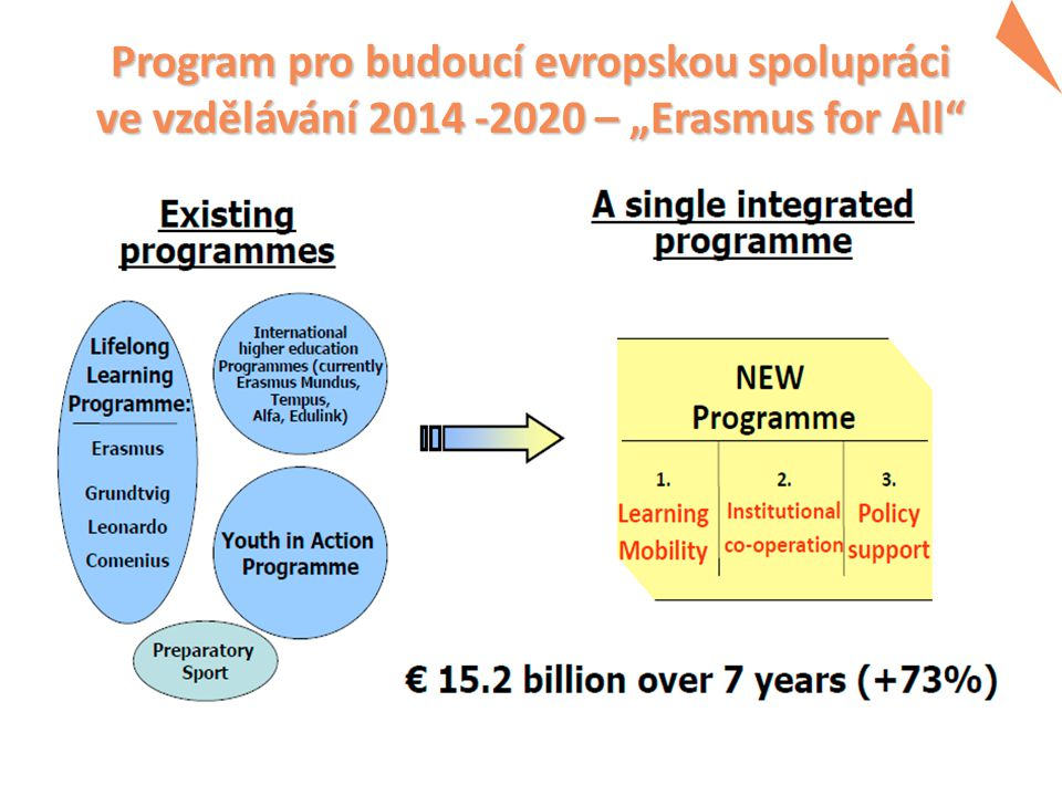 """Program pro budoucí evropskou spolupráci ve vzdělávání 2014 -2020 – """"Erasmus for All"""" Program pro budoucí evropskou spolupráci ve vzdělávání 2014 -202"""