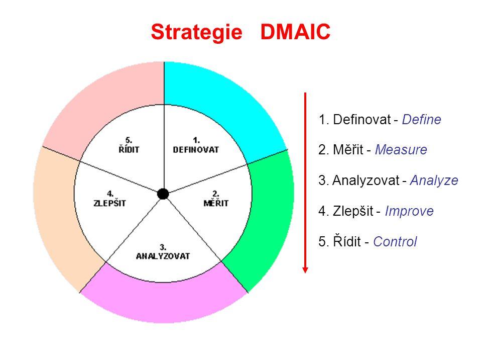 Strategie DMAIC 1. Definovat - Define 2. Měřit - Measure 3. Analyzovat - Analyze 4. Zlepšit - Improve 5. Řídit - Control