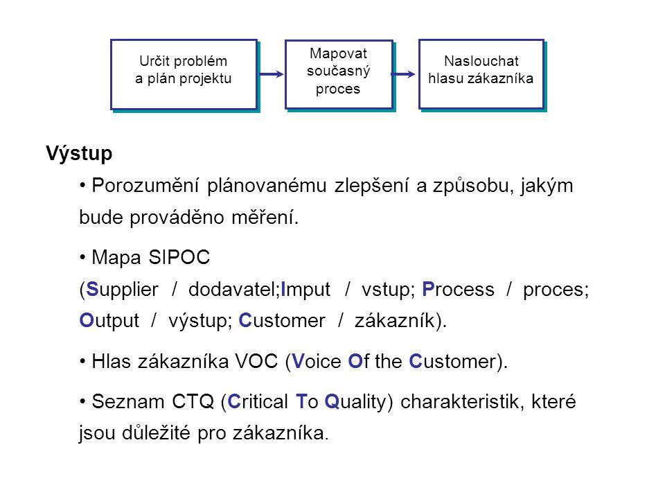 Určit problém a plán projektu Mapovat současný proces Naslouchat hlasu zákazníka Výstup • Porozumění plánovanému zlepšení a způsobu, jakým bude provád