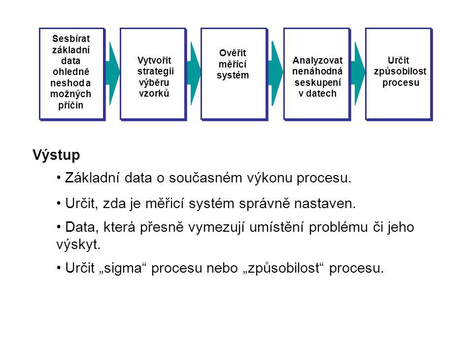 Sesbírat základní data ohledně neshod a možných příčin Vytvořit strategii výběru vzorků Ověřit měřící systém Analyzovat nenáhodná seskupení v datech U