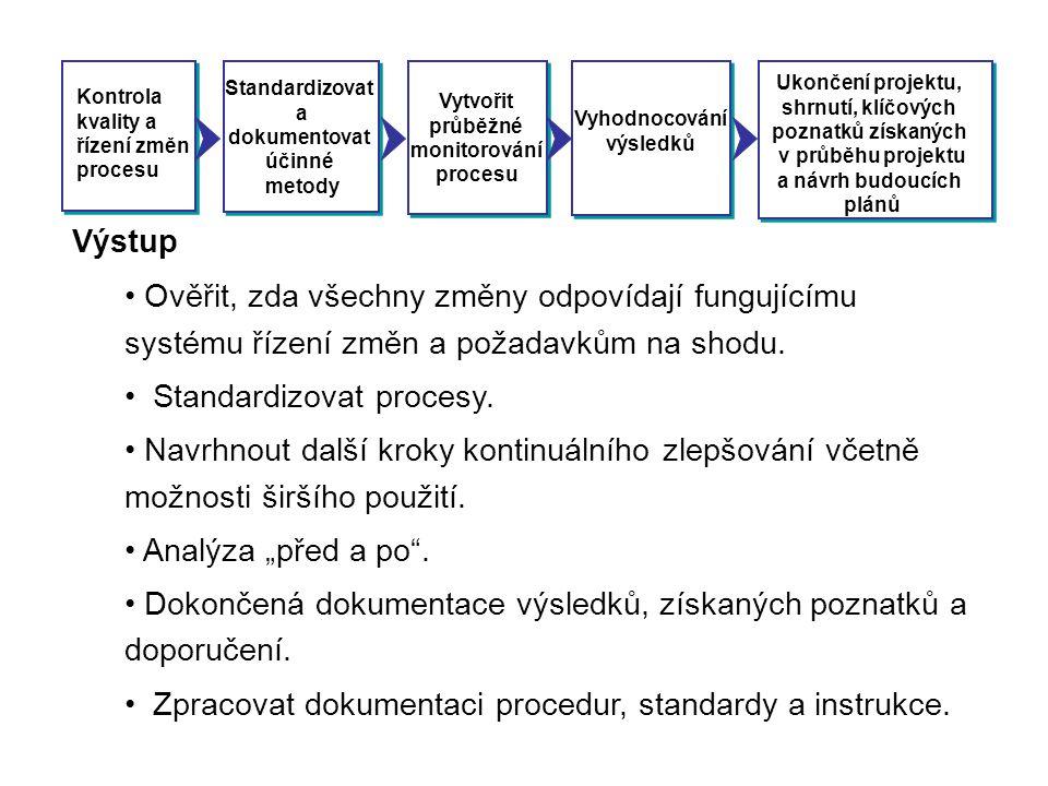 Kontrola kvality a řízení změn procesu Standardizovat a dokumentovat účinné metody Vytvořit průběžné monitorování procesu Vyhodnocování výsledků Ukonč
