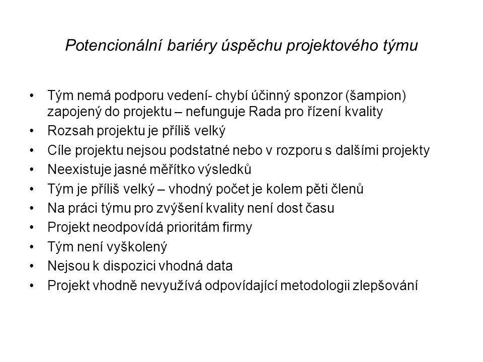 Potencionální bariéry úspěchu projektového týmu •Tým nemá podporu vedení- chybí účinný sponzor (šampion) zapojený do projektu – nefunguje Rada pro říz