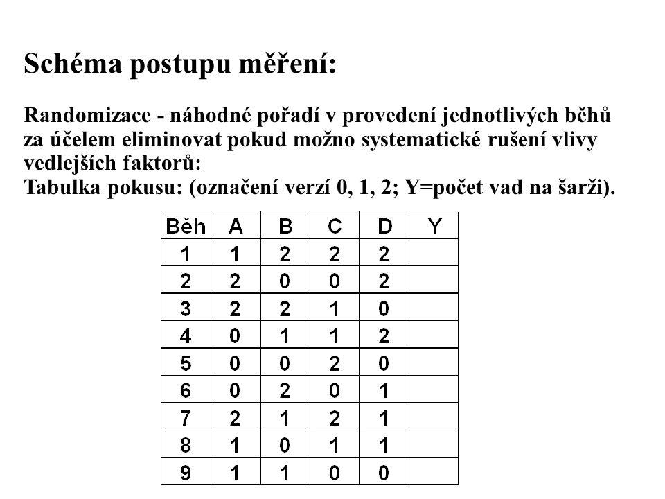 Schéma postupu měření: Randomizace - náhodné pořadí v provedení jednotlivých běhů za účelem eliminovat pokud možno systematické rušení vlivy vedlejšíc
