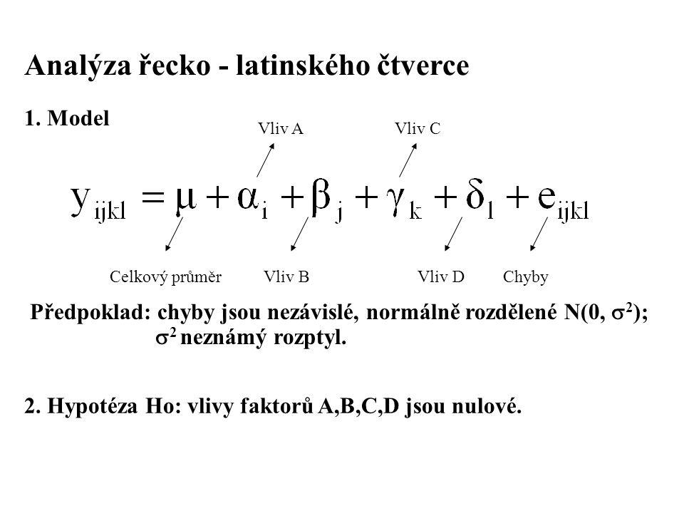 Analýza řecko - latinského čtverce 1. Model Celkový průměrVliv B Vliv A Vliv D Vliv C Chyby Předpoklad: chyby jsou nezávislé, normálně rozdělené N(0,