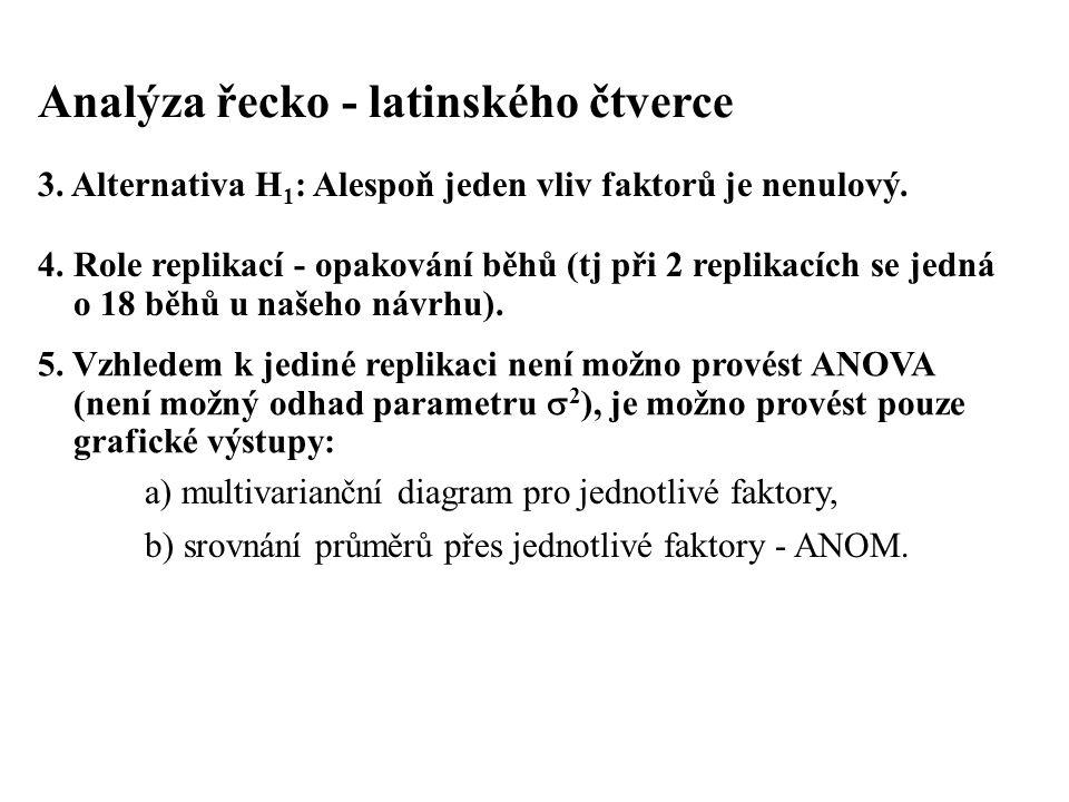 Analýza řecko - latinského čtverce 3. Alternativa H 1 : Alespoň jeden vliv faktorů je nenulový. 4. Role replikací - opakování běhů (tj při 2 replikací