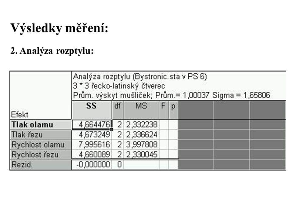 Výsledky měření: 2. Analýza rozptylu: