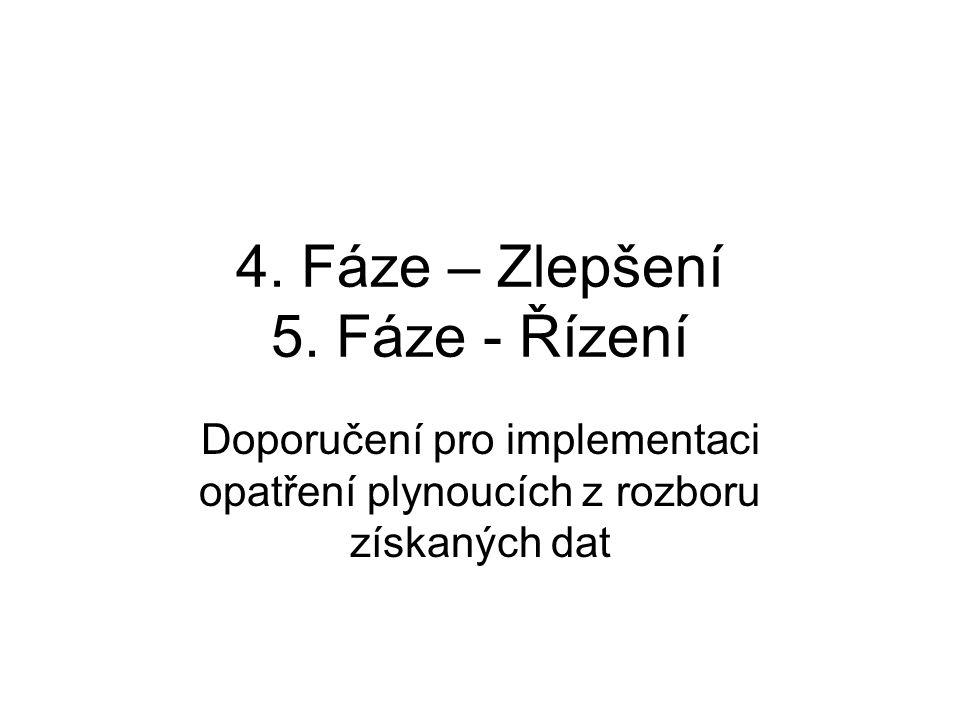 4. Fáze – Zlepšení 5. Fáze - Řízení Doporučení pro implementaci opatření plynoucích z rozboru získaných dat